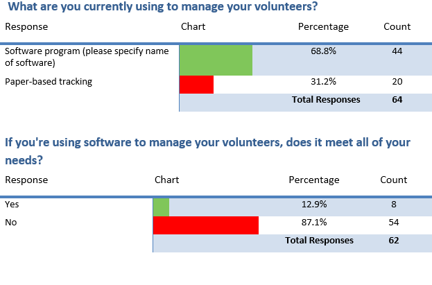 Volunteer Survey 1