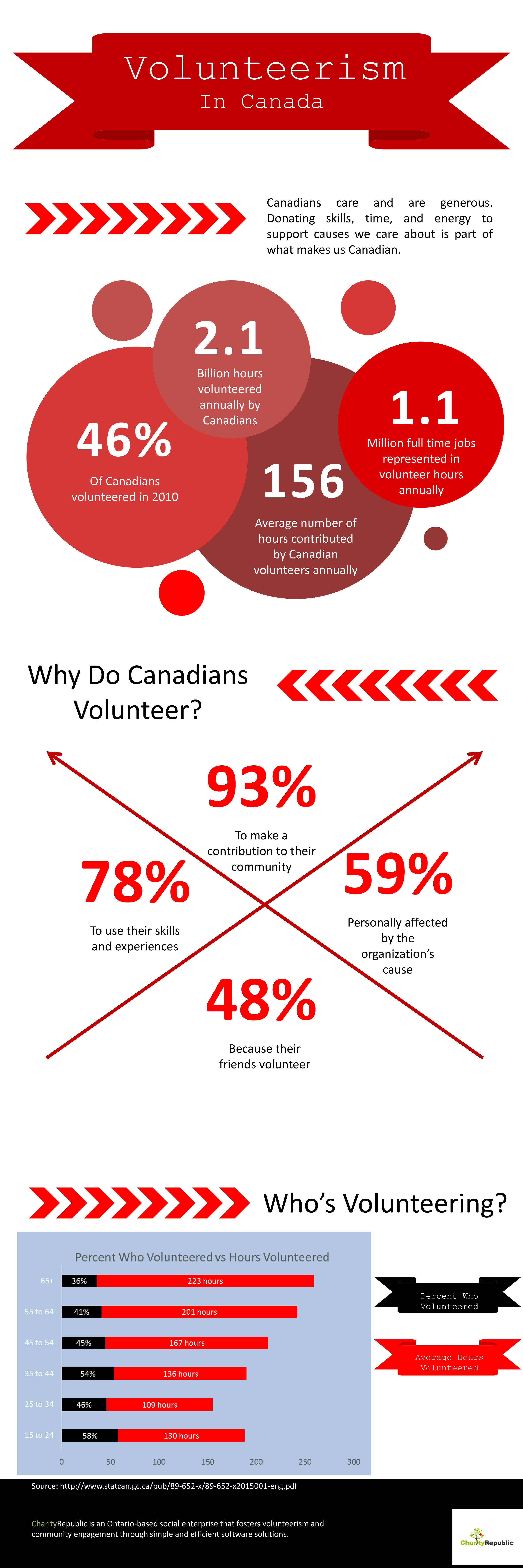 Volunteer. Infographic