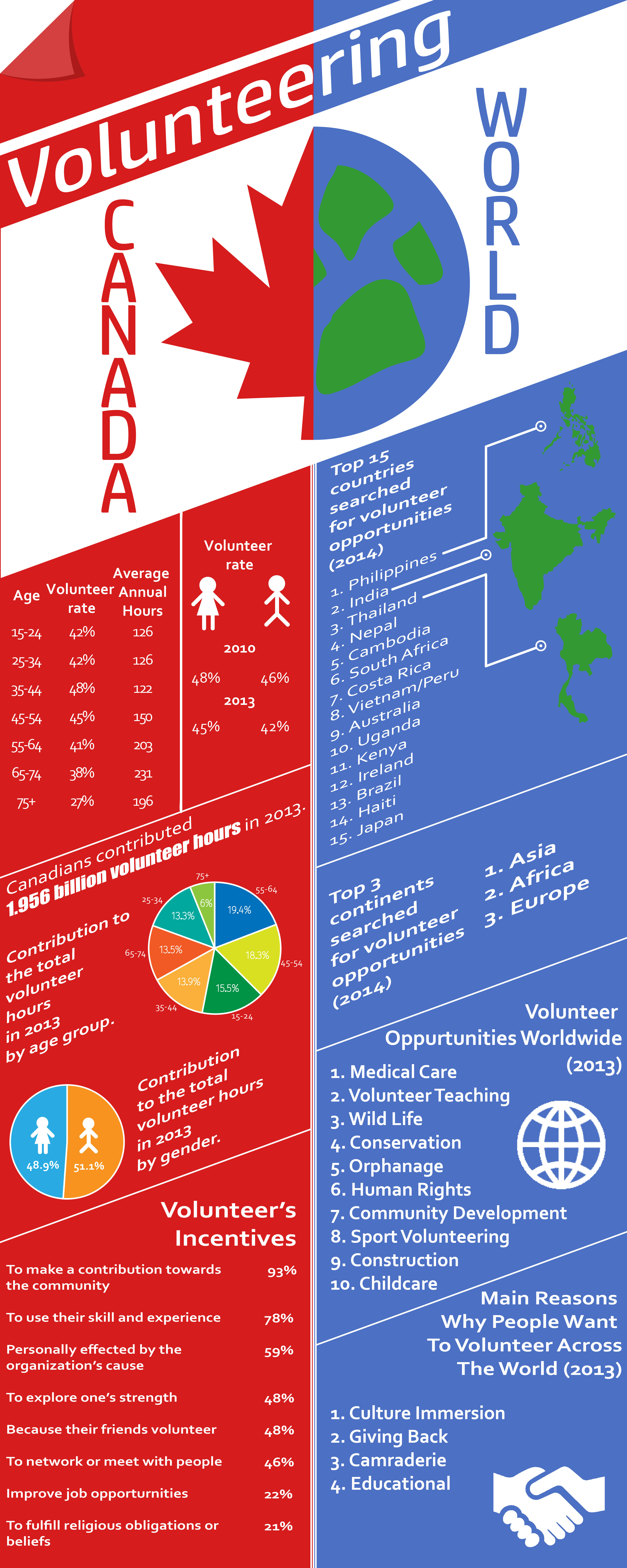 Canada, World, America, Volunteer, infographic