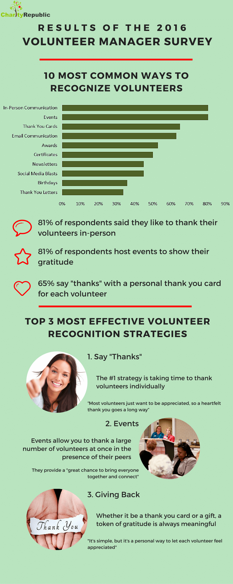 Volunteer Recognition Survey Infographic - Charity Republic (Apr 2016)